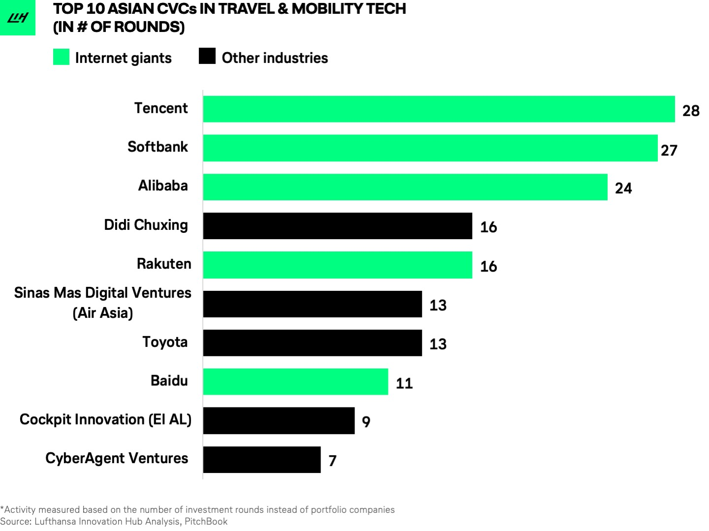 Corporate venture capital in Travel & Mobility Tech - Travel