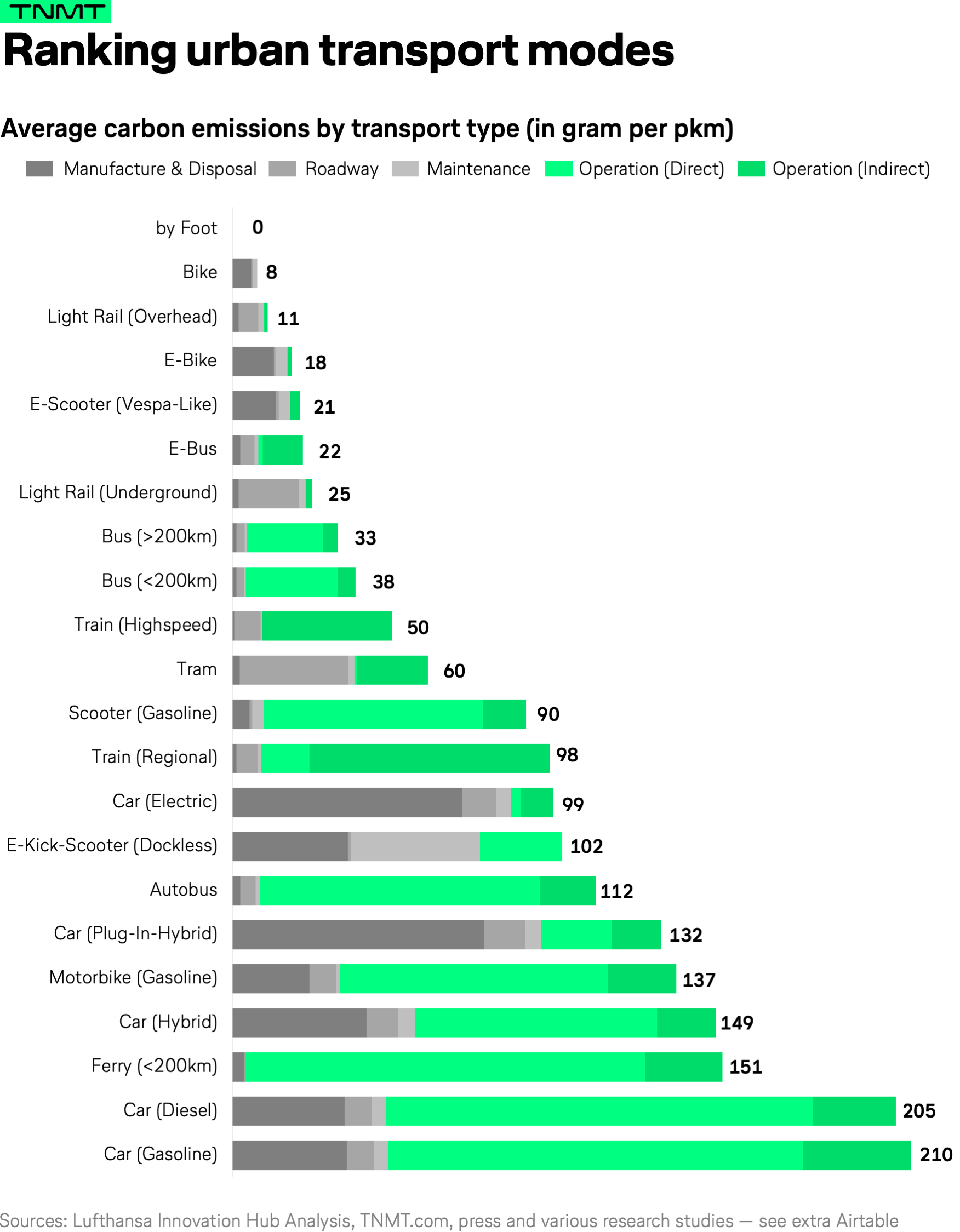 The environmental impact of today's transport types   TNMT